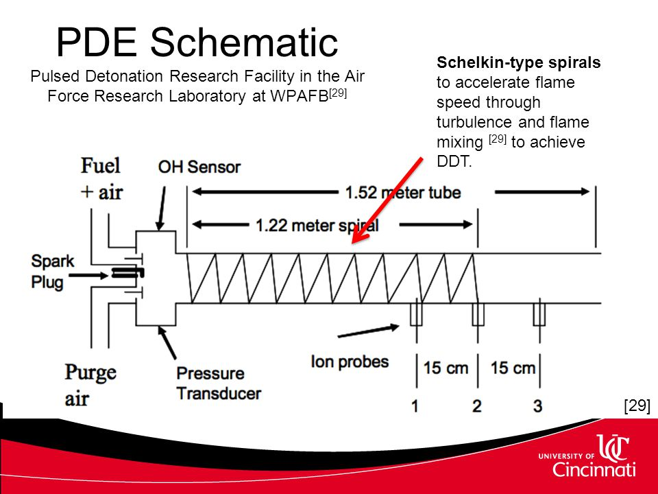 PDE Schematic Pulsed Detonation Research Facility in the Air Force Research Laboratory at WPAFB[29]